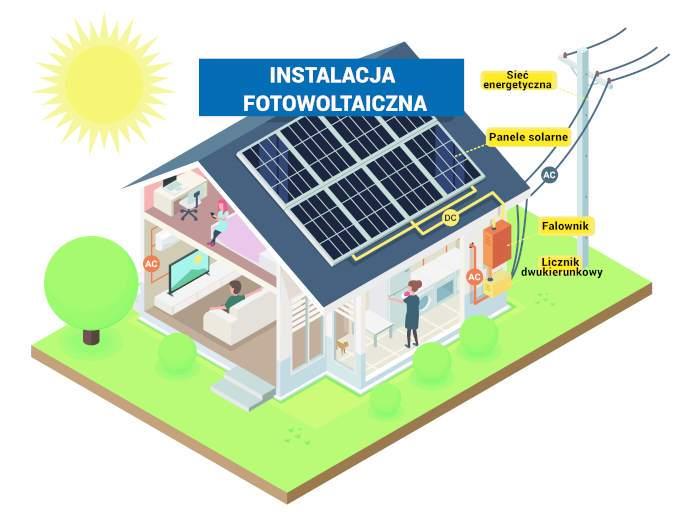 Instalacja fotowoltaiczna ENERGY-PRO