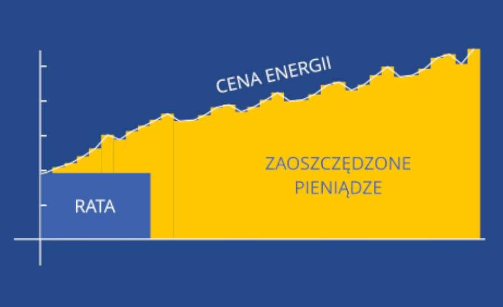 Instalacja fotowoltaiczna  25 lat wydajności ENERGY-PRO